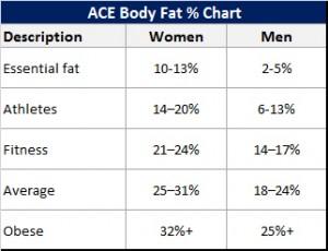 Body Fat %